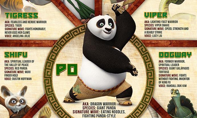 Character Guide: 'Kung Fu Panda 3'   Fandango