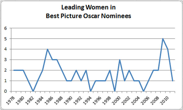 Chart of women at the Oscars