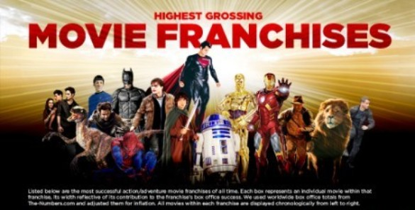 Highest grossing franchise chart header