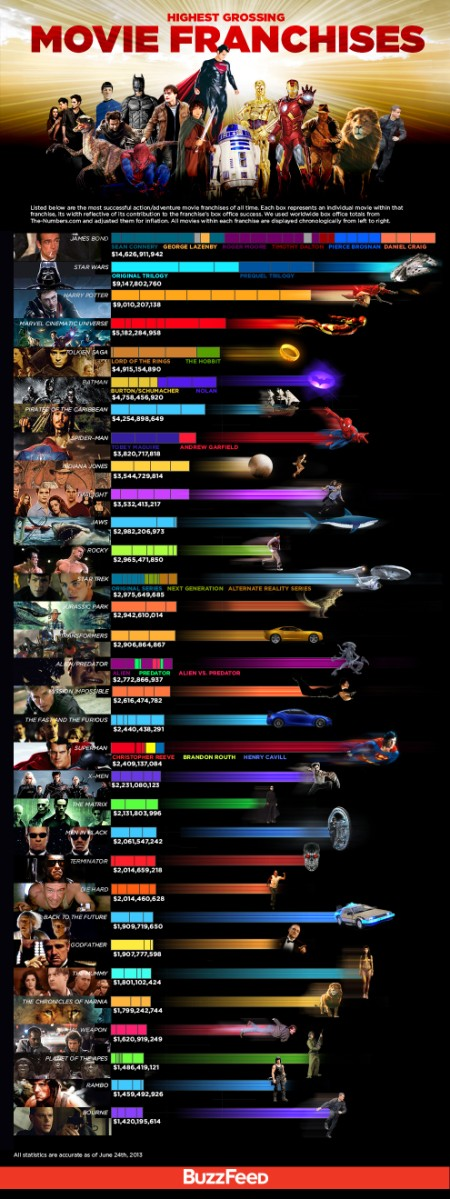 Highest grossing franchises infographic