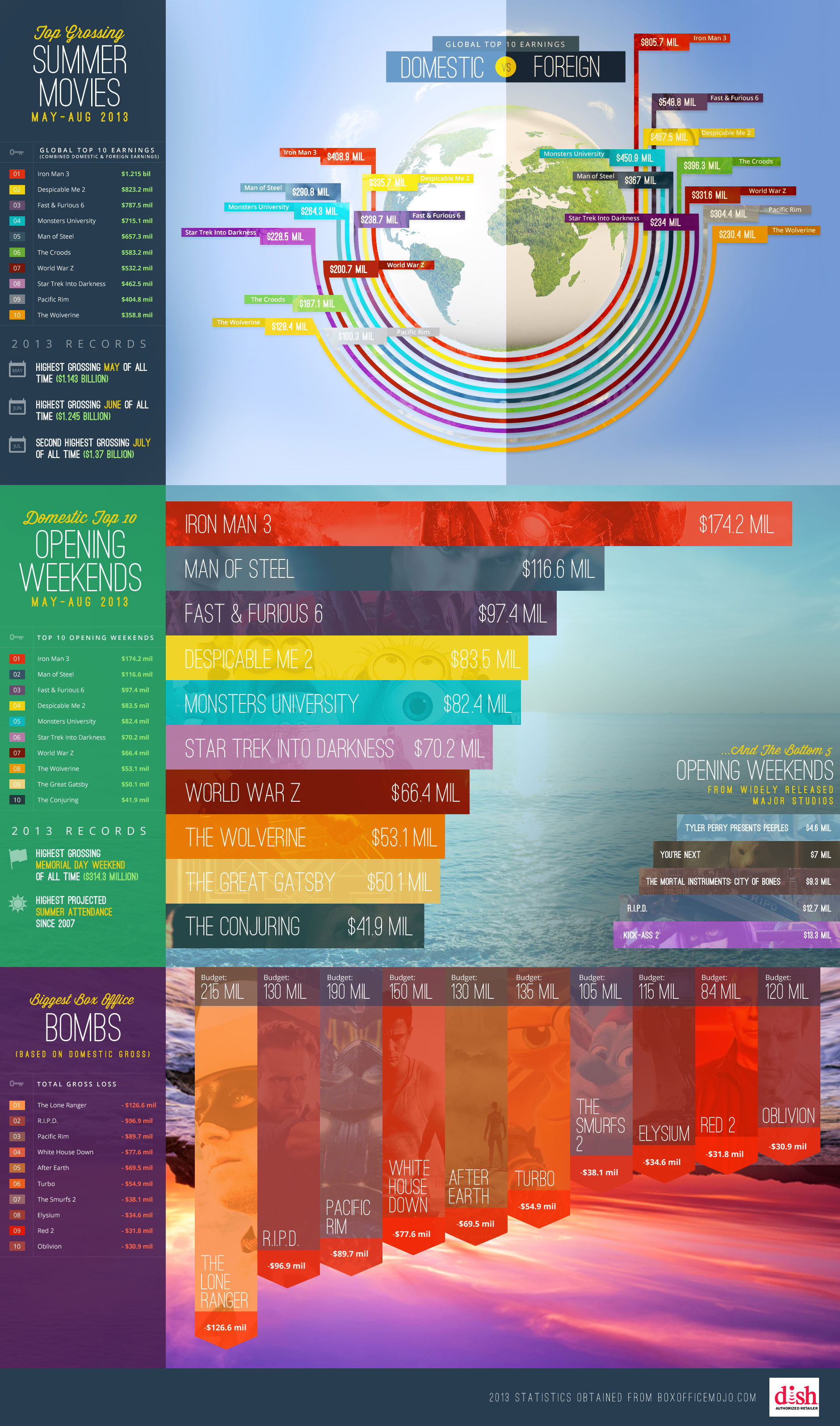 2013 Summer Box Office Infographic