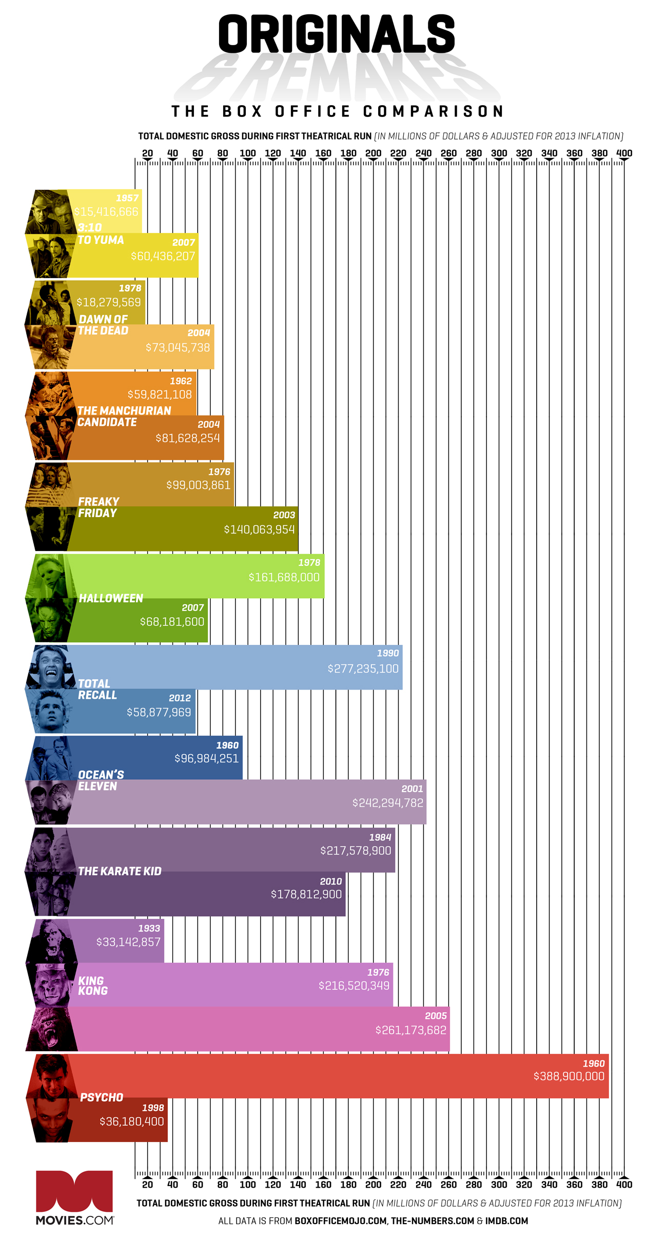 Infographic: Original vs. Remake -- Which Does Better at the Box Office?...