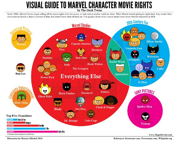 Marvel character rights infographic