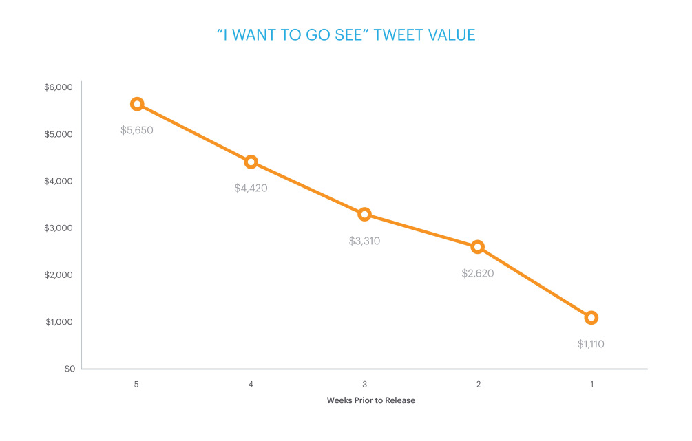 How Much Is Your Tweet About a Movie Worth to Hollywood?...