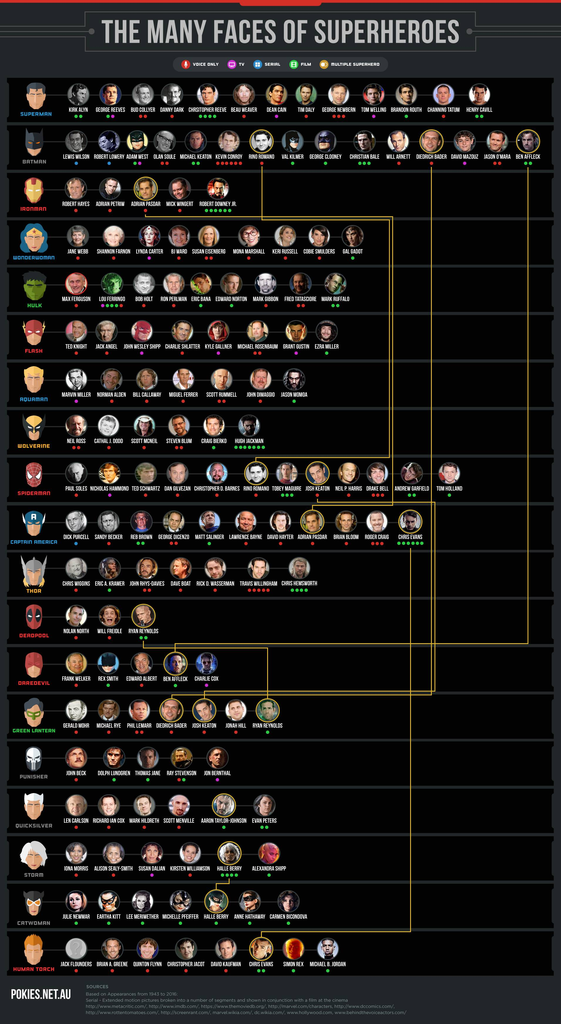 Today in Movie Culture: Movie Villains Assemble for 'Suicide Squad' B Team, the Many Faces of Superheroes and More
