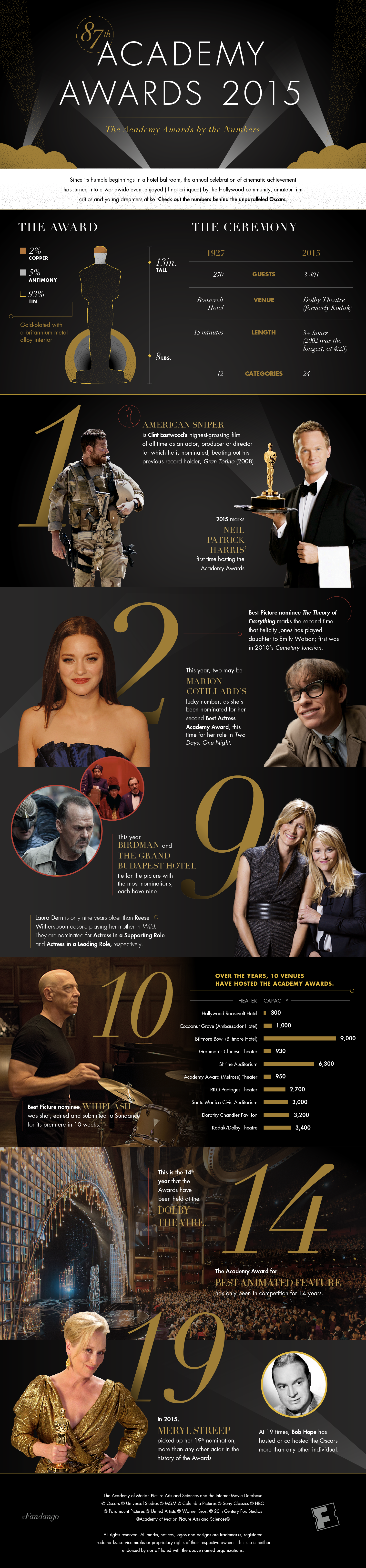 Infographic The 2015 Oscars By Numbers