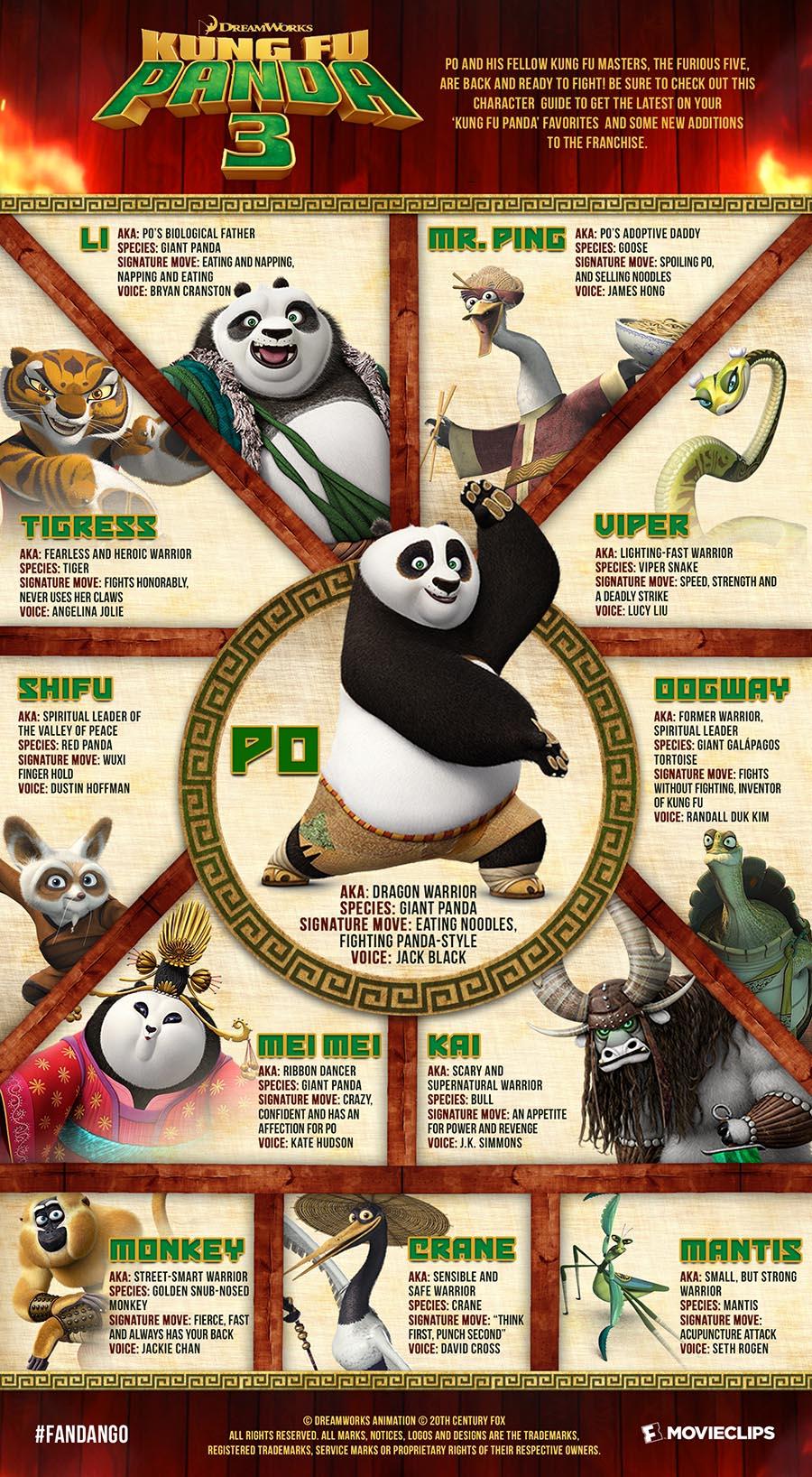 character guide: 'kung fu panda 3' | fandango