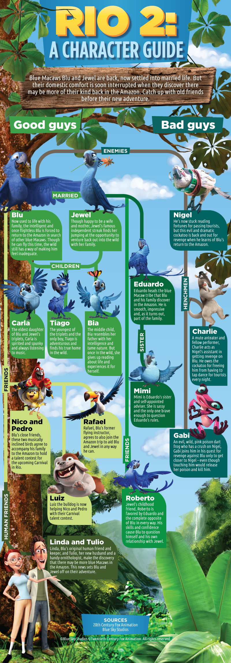 Rio 2 character guide