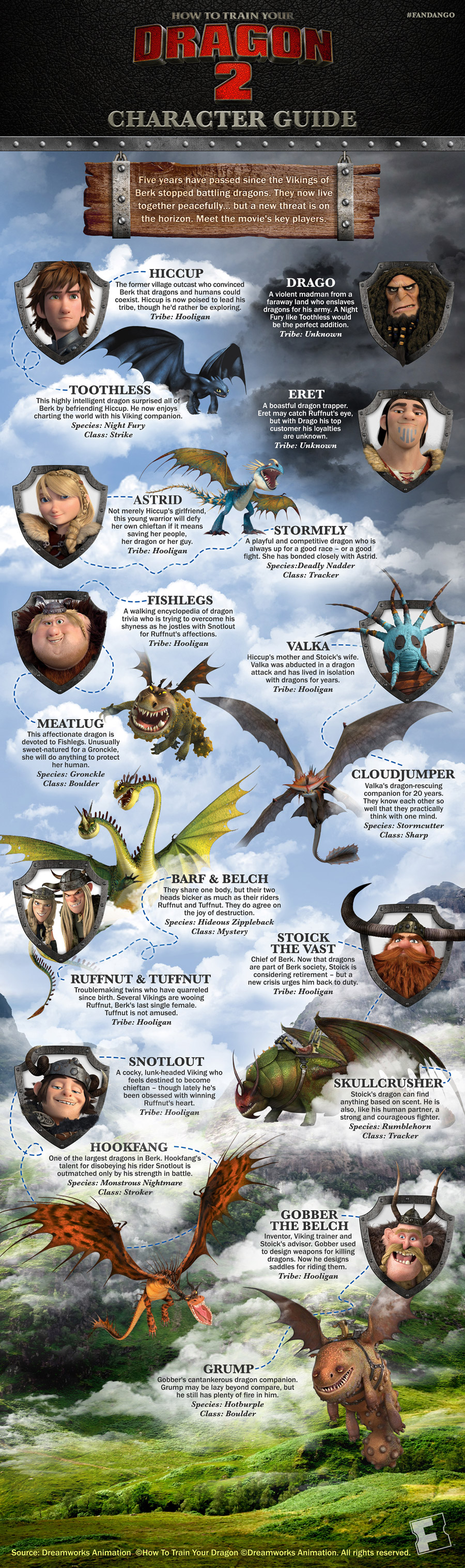 How to Train Your Dragon 2 character guide