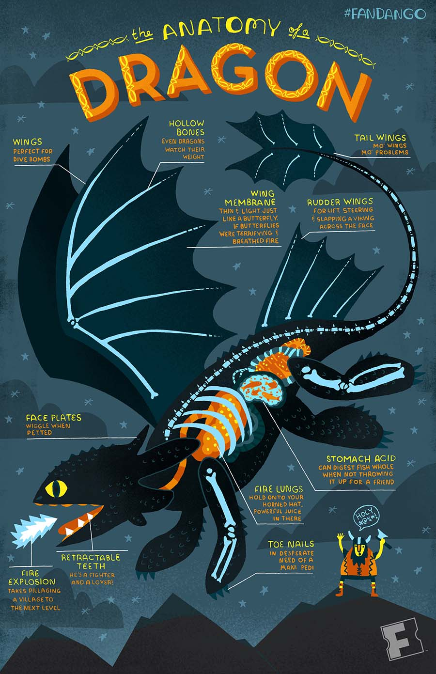 Infographic The Anatomy Of A Dragon Fandango
