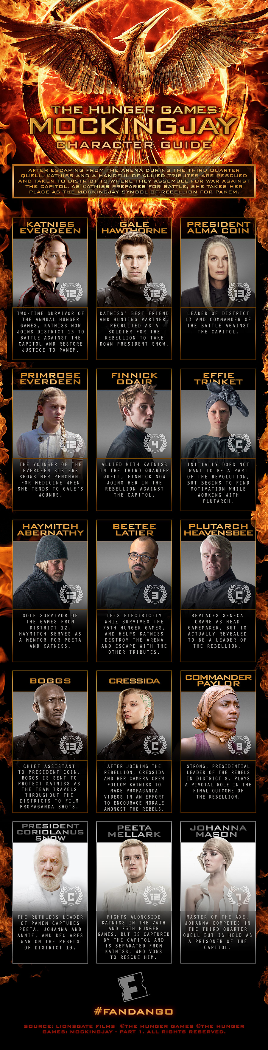 characters from hunger games movie