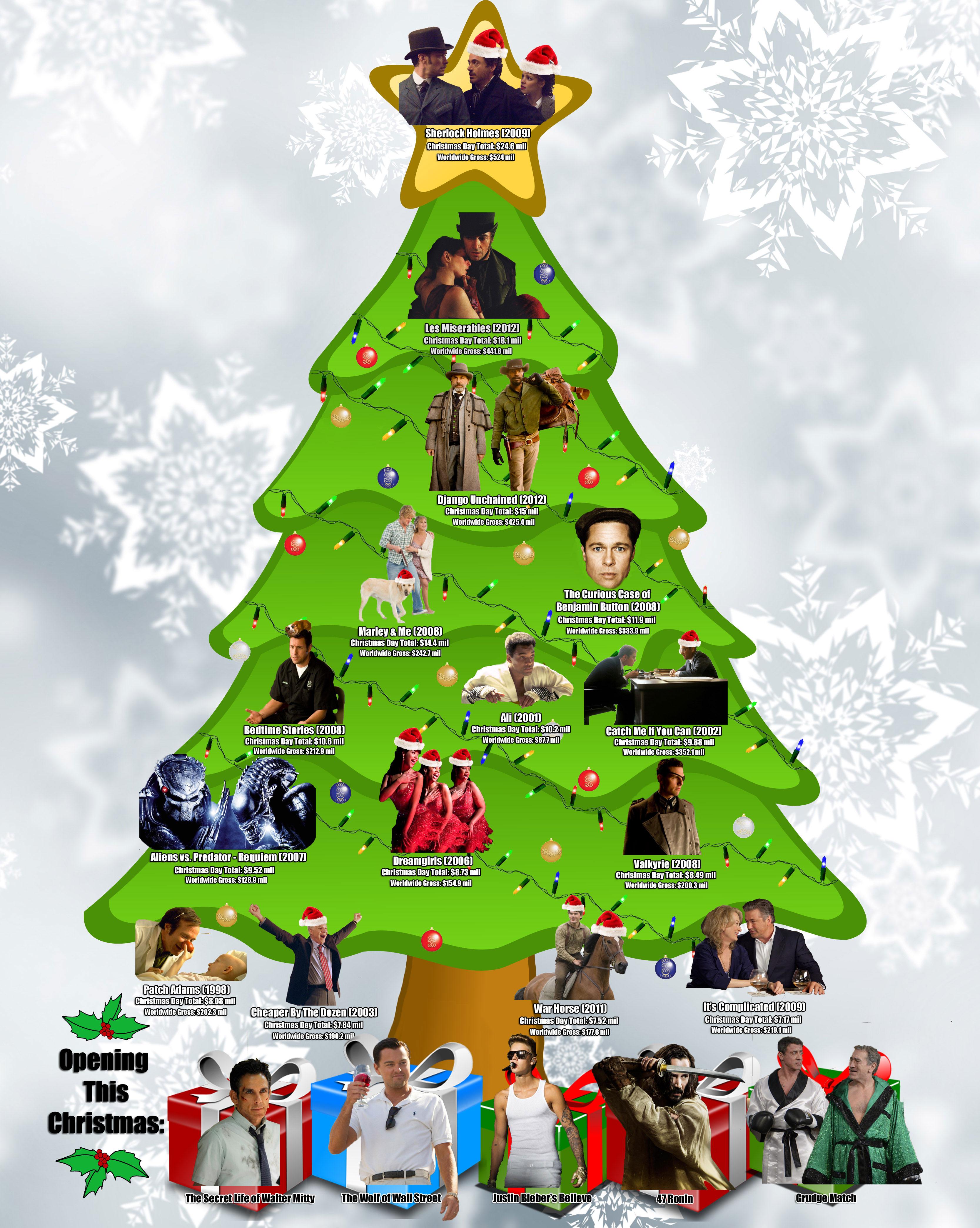 who ruled christmas sherlock holmes django and other