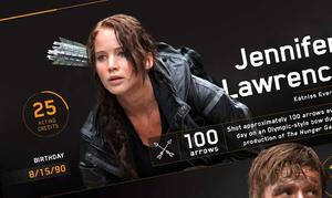 Infographic: 'The Hunger Games' by the Numbers