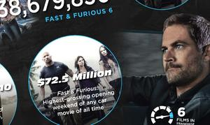 Exclusive Art: 'Fast and Furious': By the Numbers