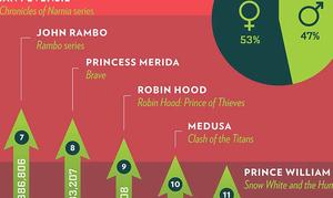 INFOGRAPHIC: Which Movie Archer Hit the Mark at the Box Office?