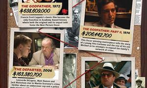 INFOGRAPHIC: Most Wanted Mobster Movies