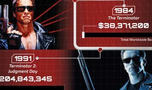 EXCLUSIVE INFOGRAPHIC: The Terminator Franchise by the Numbers