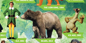 Infographic: Family Movies from Earth to Air