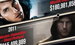 Infographic: Mission: Impossible by the Numbers