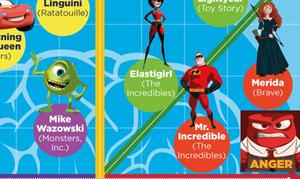 EXCLUSIVE INFOGRAPHIC: Pixar-Character Emotion Graph