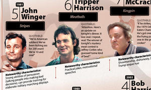 Infographic: Bill Murray's 10 Best Roles
